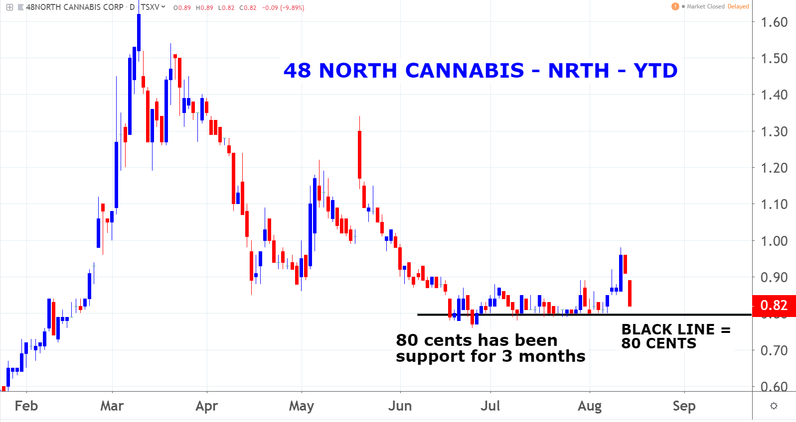 48North Cannabis Corp (NRTH) marijuana penny stocks