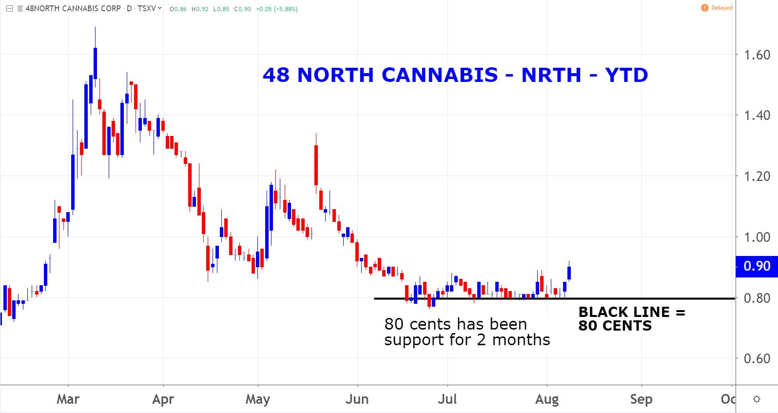 Marijuana Penny Stocks: 48North Cannabis (NRTH)