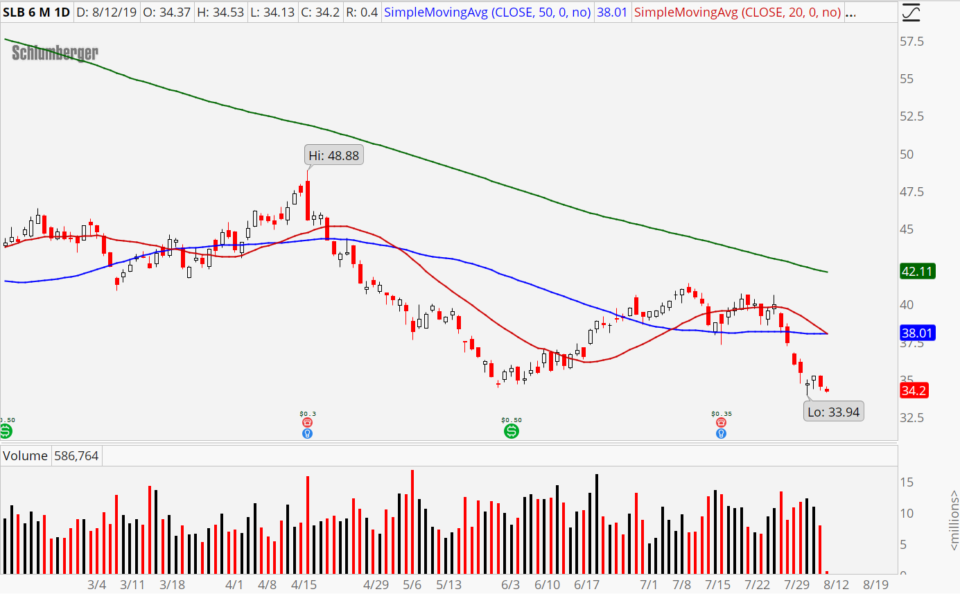 Schlumberger (SLB) energy stocks