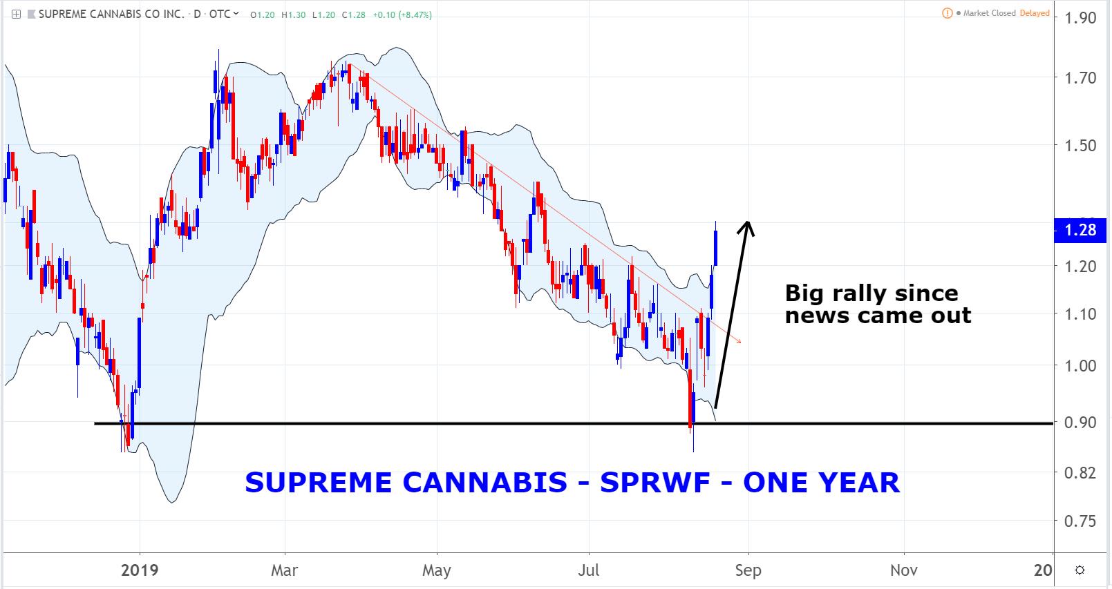 Marijuana Stocks: Supreme Cannabis (SPRWF)
