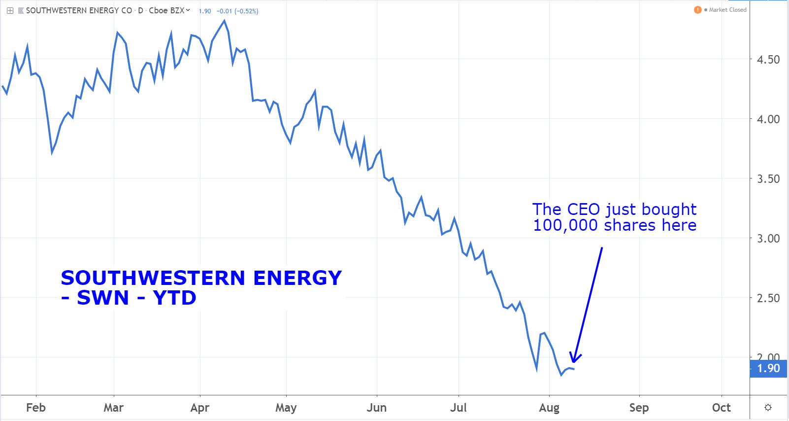 Stocks to Buy: Southwestern Energy (SWN)