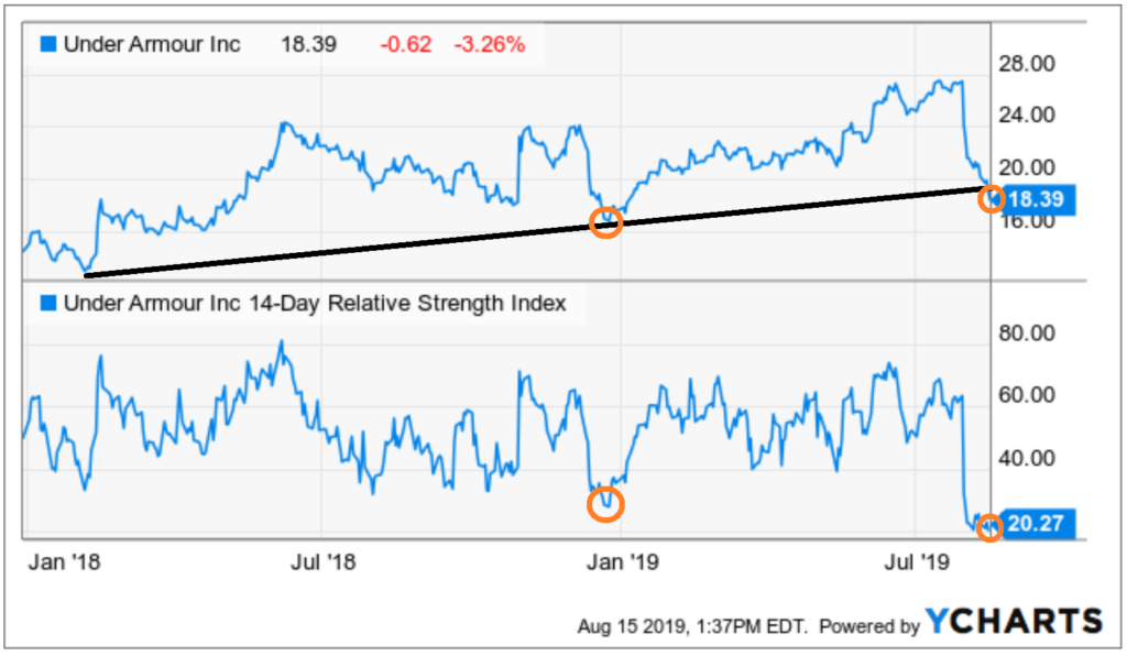 Stocks to Buy With Great Charts: Under Armour (UAA)
