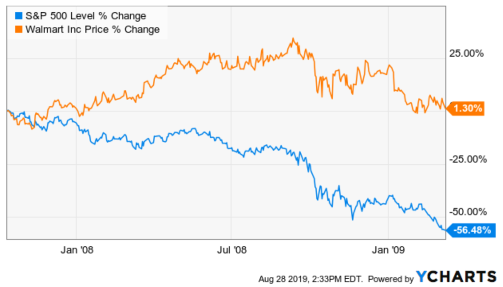 Safe Stocks to Buy With Recession Resistance: Walmart (WMT)