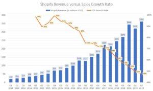Shopify revenue versus growth rate