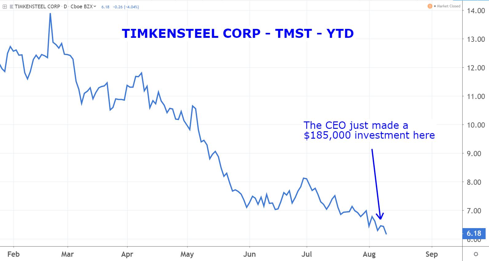 Stocks to Buy: Timkensteel (TMST)
