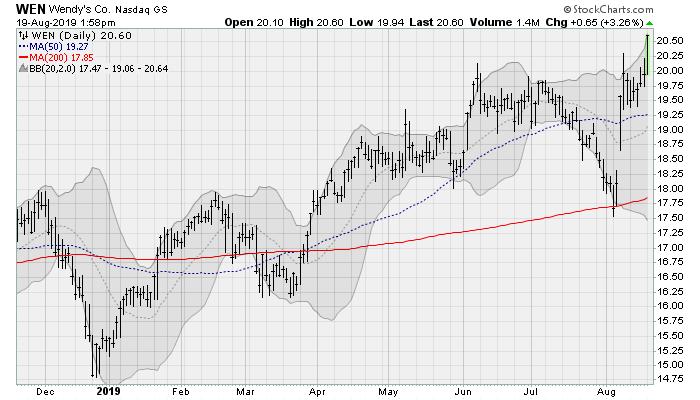 Wendy's(WEN)cheap stocks