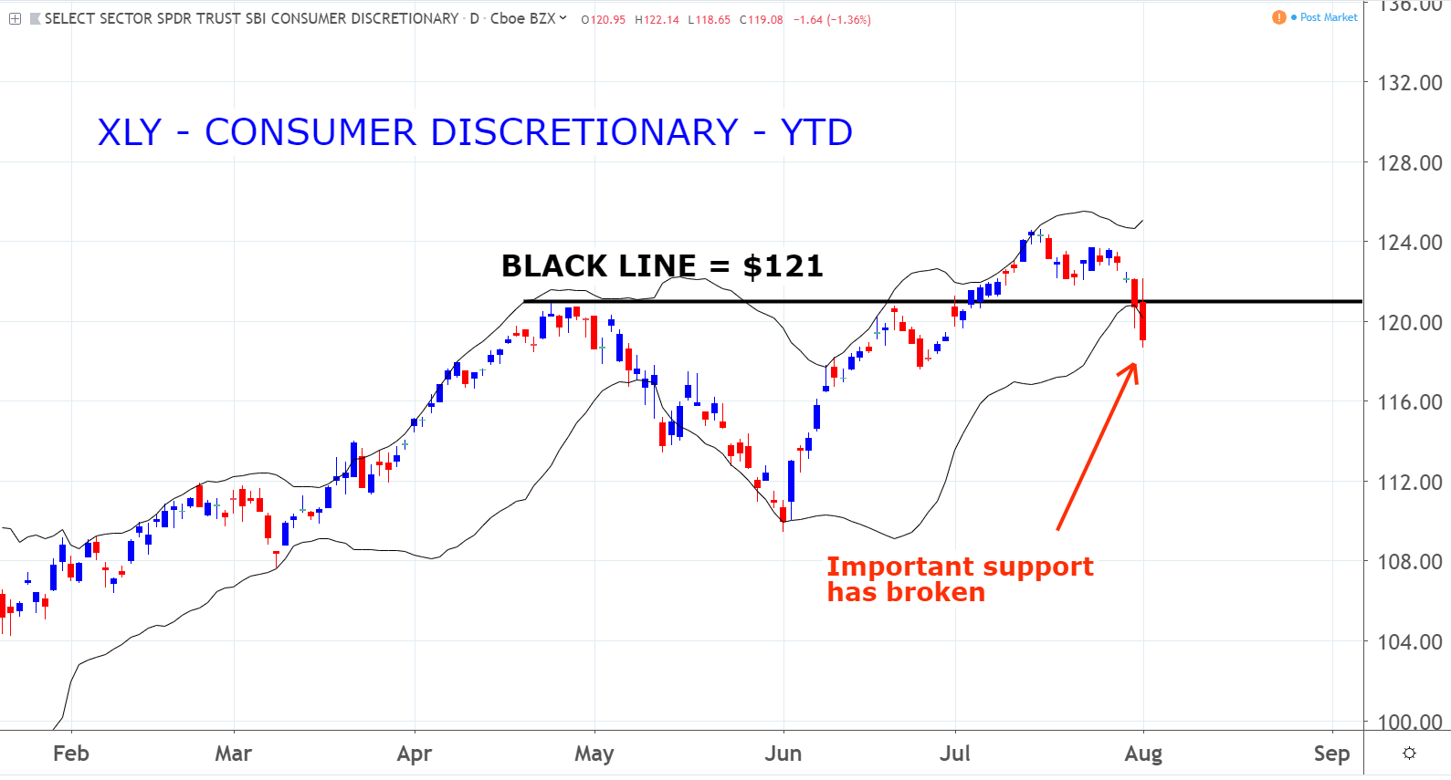Consumer Discretionary Sector SPDR (XLY)