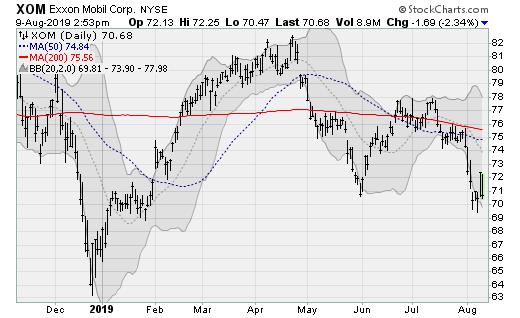 Stocks to Sell: Exxon Mobil (XOM)