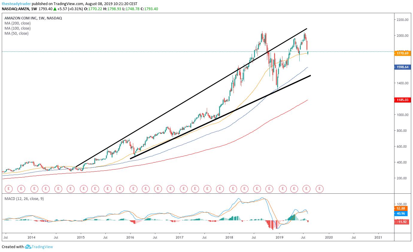 AMZN stock weekly chart