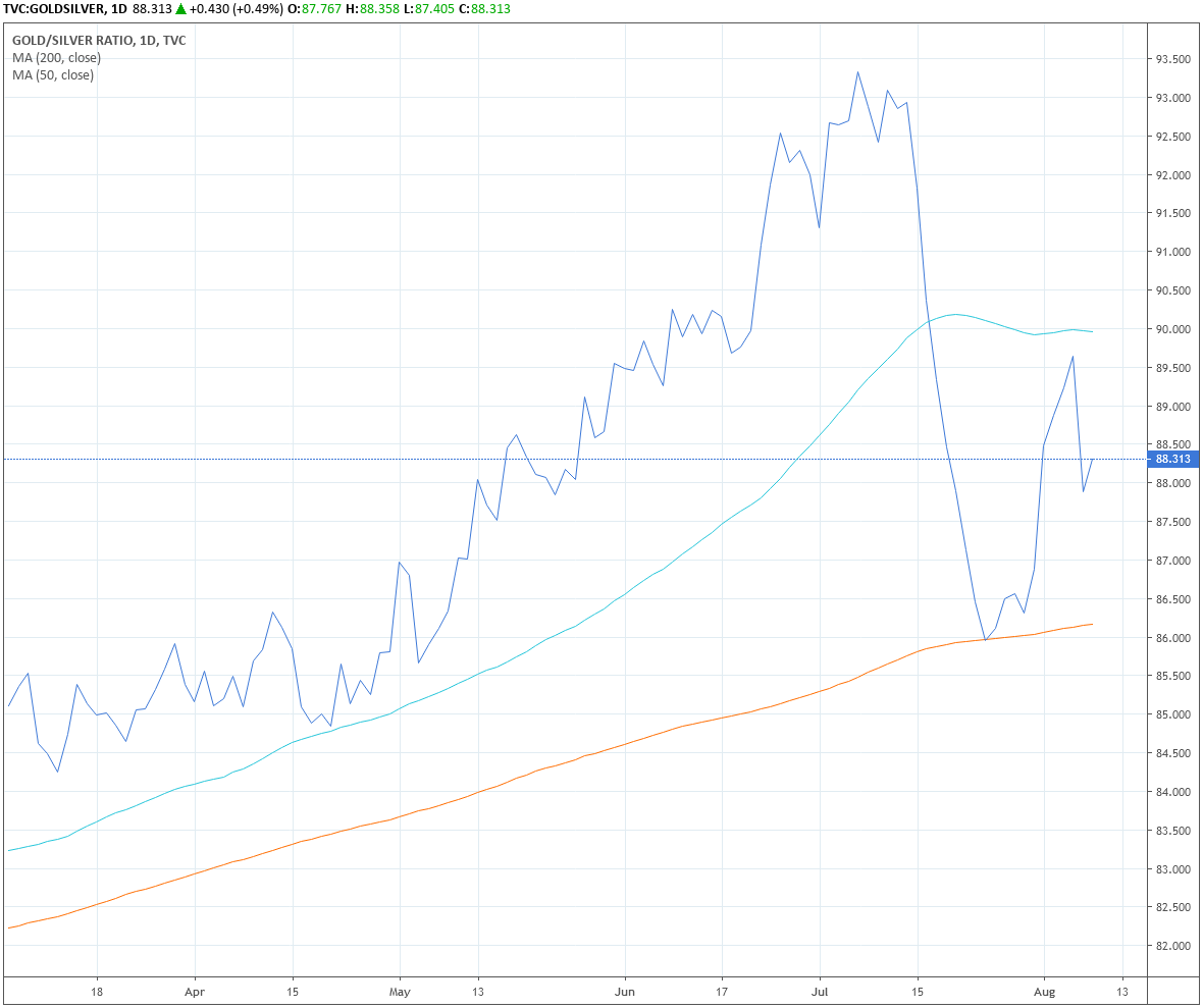 Daily Chart of Gold/Silver Ratio
