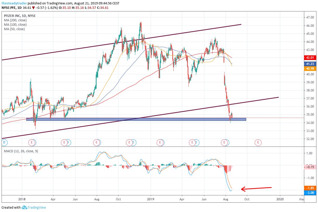 Pfizer stock daily chart