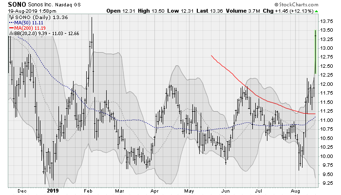 Sonos(SONO) cheap stocks