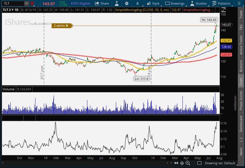 TLT ETF volatility