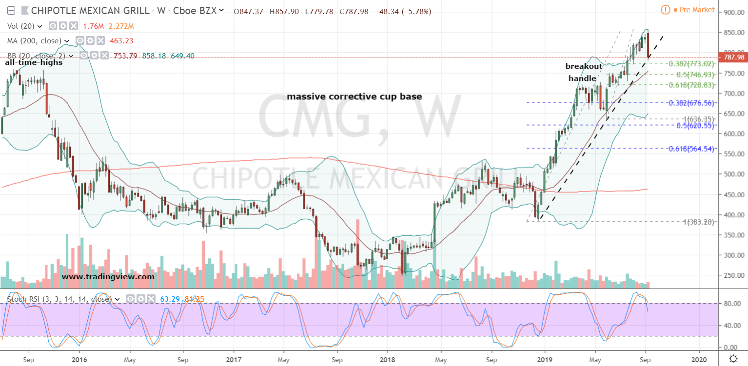 CMG Stock Price Weekly Chart