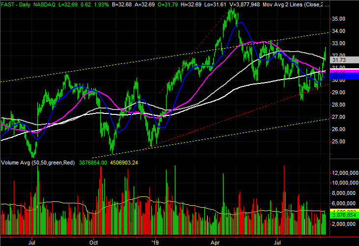 stock charts Fastenal Company (FAST)