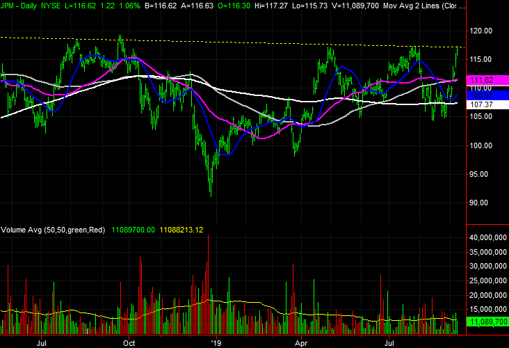 3 Big Stock Charts for Wednesday: Micron, JPMorgan Chase and