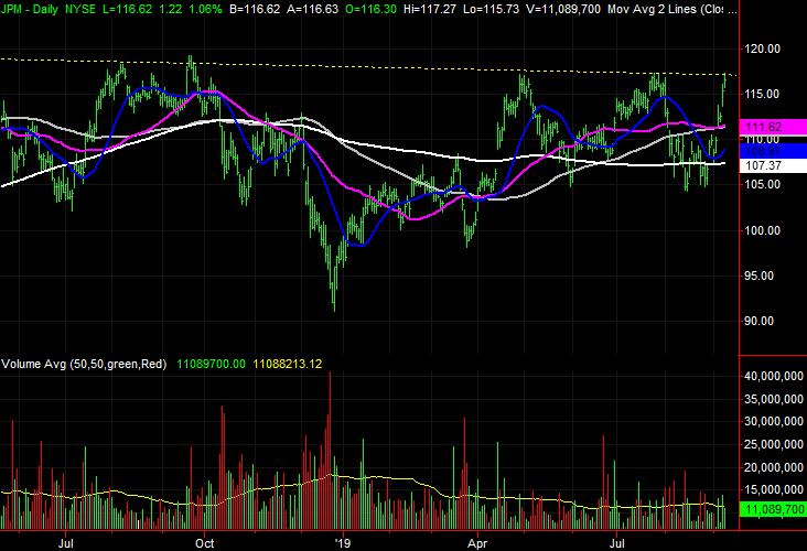 stock charts JPMorgan Chase (JPM)