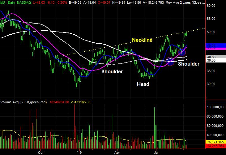 stock charts Micron Technology (MU)