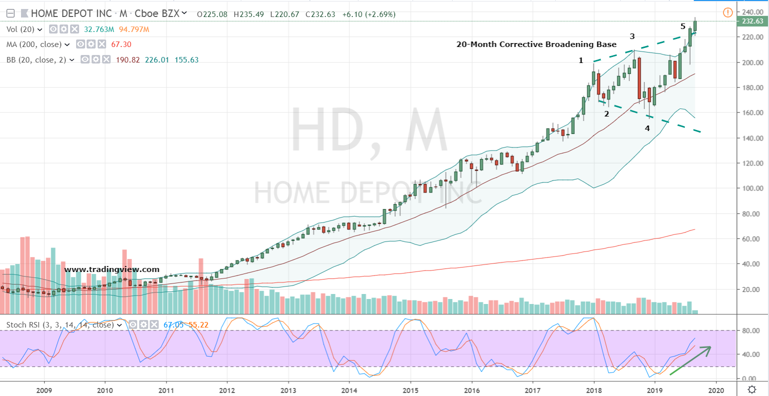 Home Depot Stock Price Monthly Chart