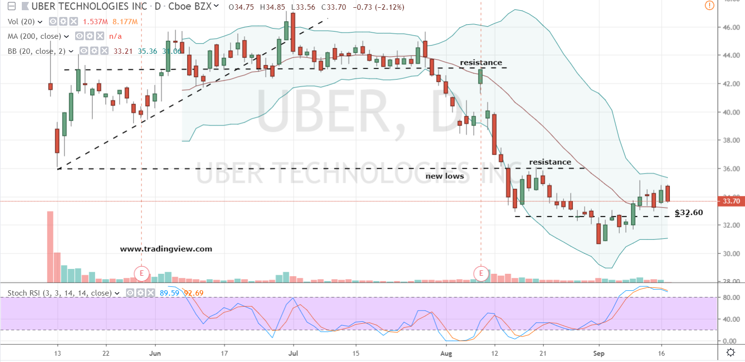 Lyft Stock Price >> The Best Way To Ride Uber Stock And Lyft Stock To Big