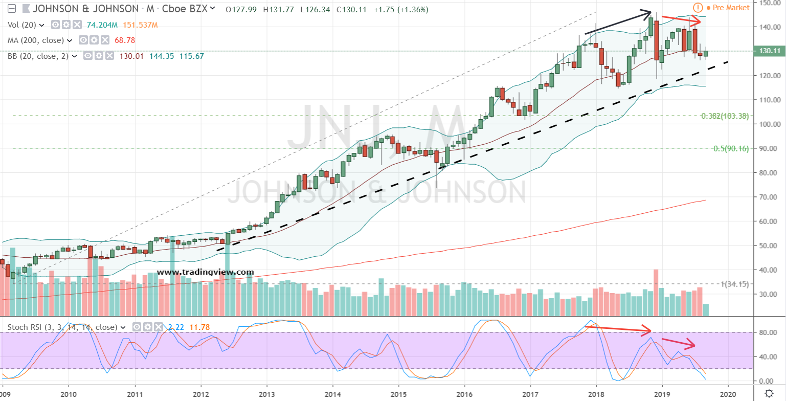 Dow Stocks to Sell: Johnson & Johnson (JNJ)
