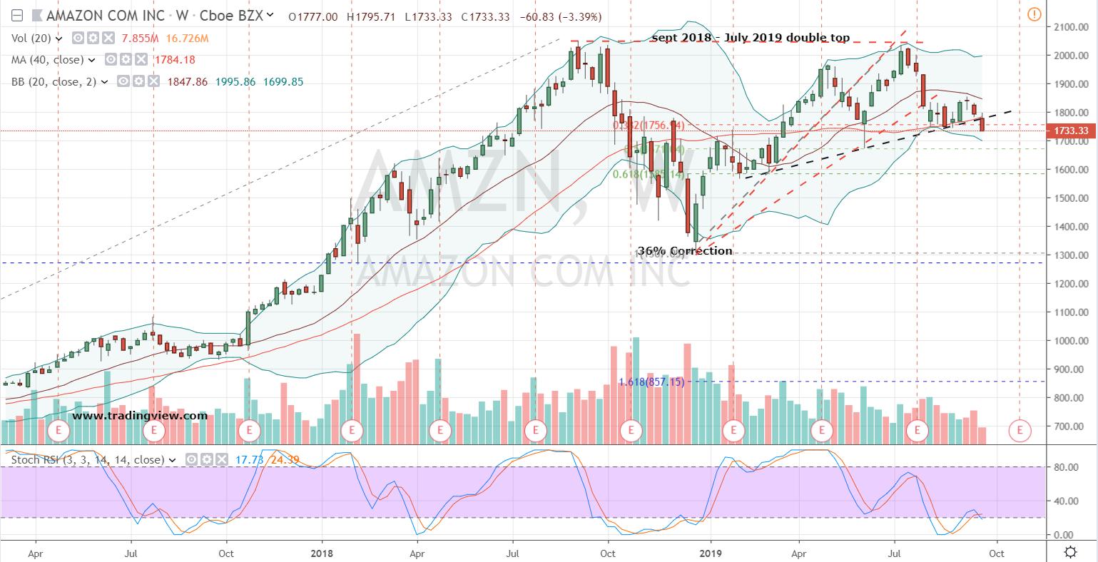 Tech Stocks to Trade: Amazon (AMZN)