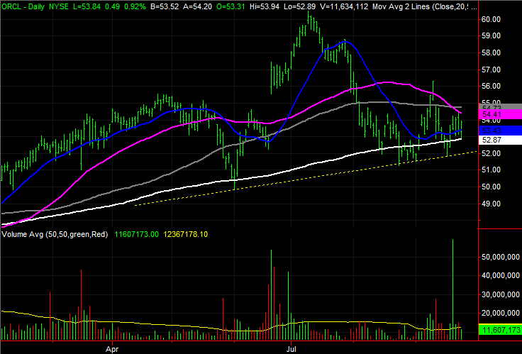 Oracle (ORCL) stock charts
