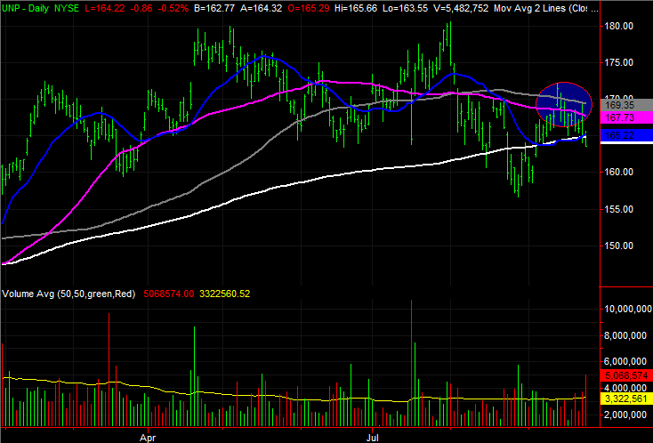 Union Pacific (UNP) stock charts