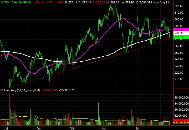Broadcom (AVGO) stock charts