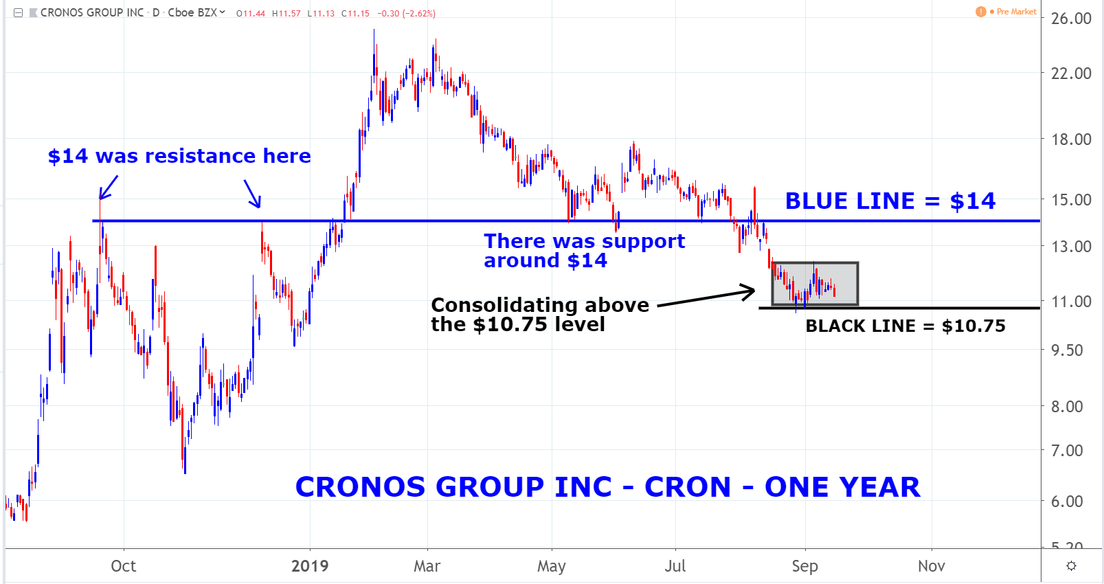 Marijuana Stocks: Cronos (CRON)