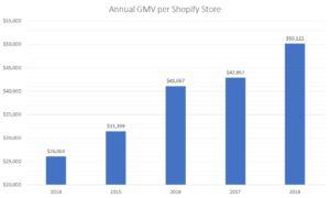 GMV per Shopify merchant