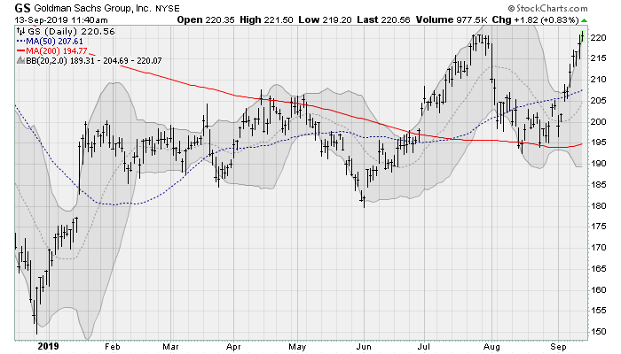 Goldman Sachs (GS)