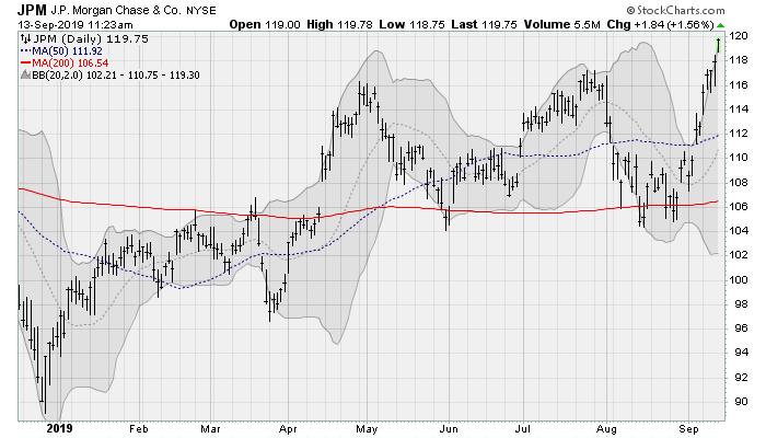 Dow Jones Stocks to Buy: JPMorgan Chase (JPM)