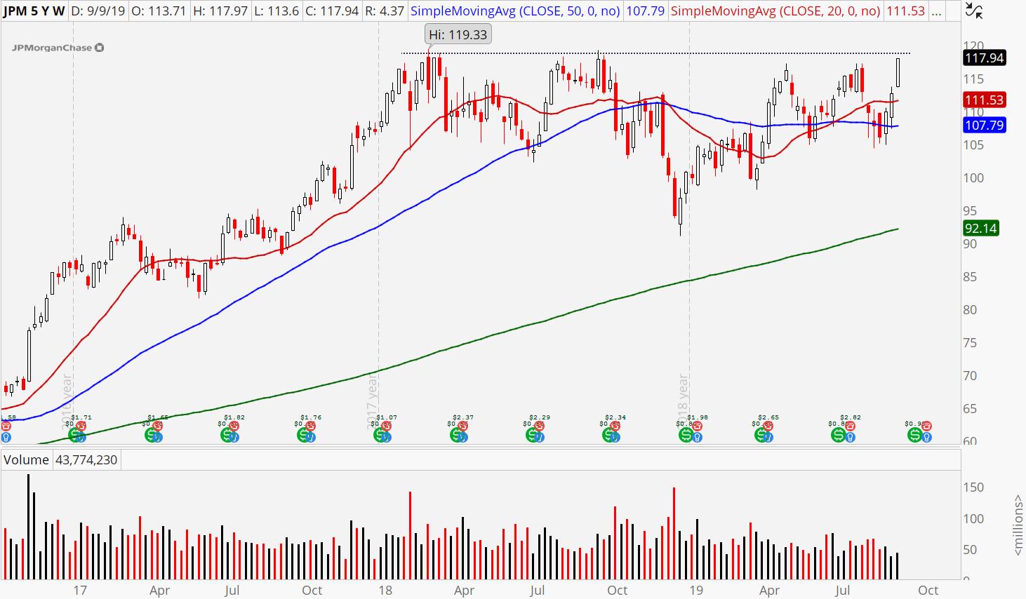 3 Sector Rotation Stocks to Buy: JPMorgan Chase (JPM)
