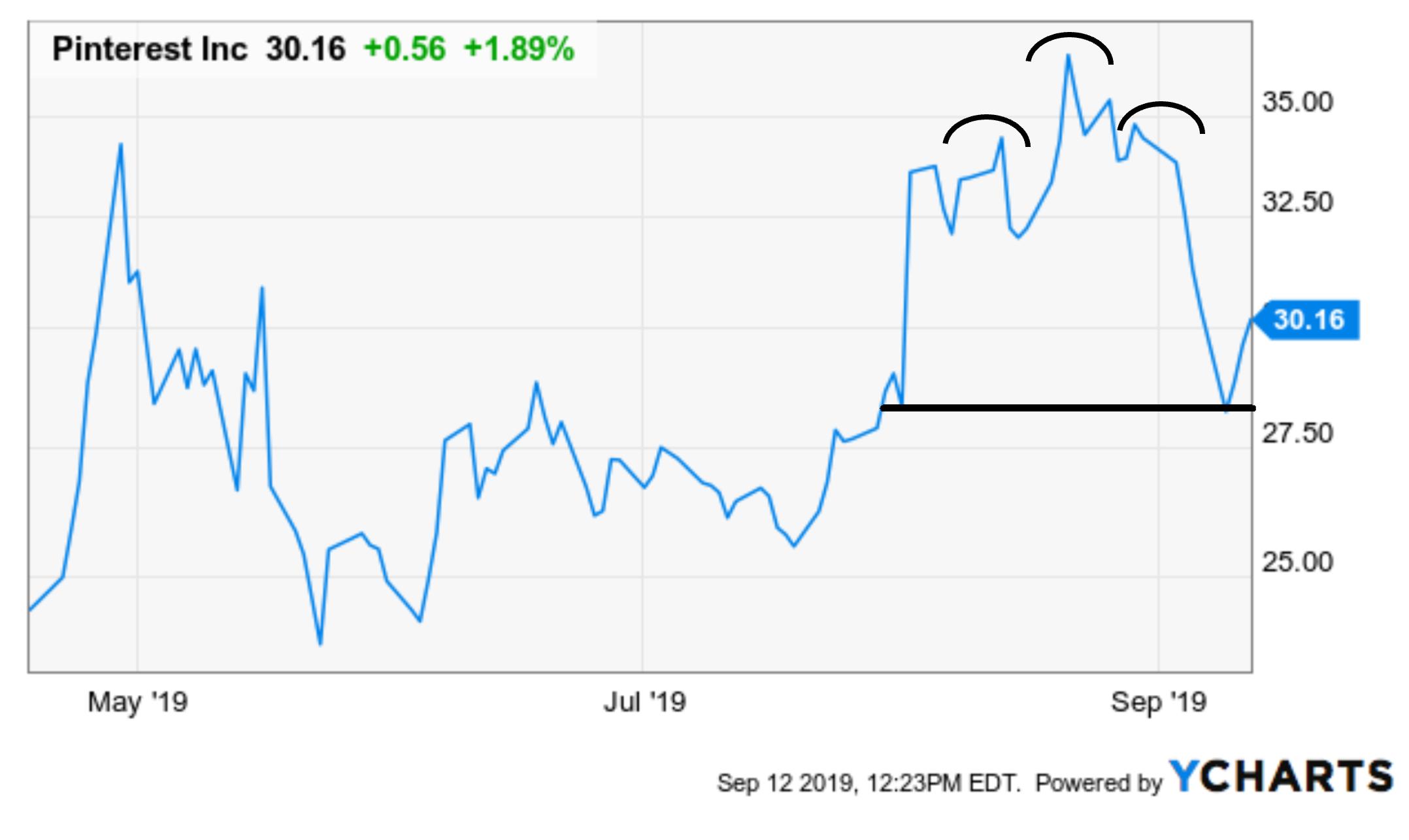 Pinterest Stock Forecast