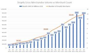 Shopify GMV