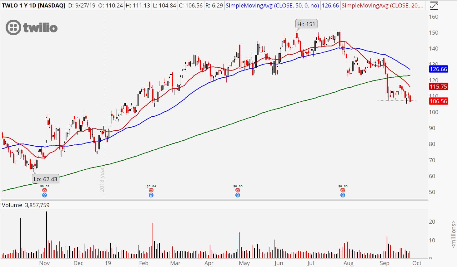 3 Software Stocks to Sell: Twilio (TWLO)