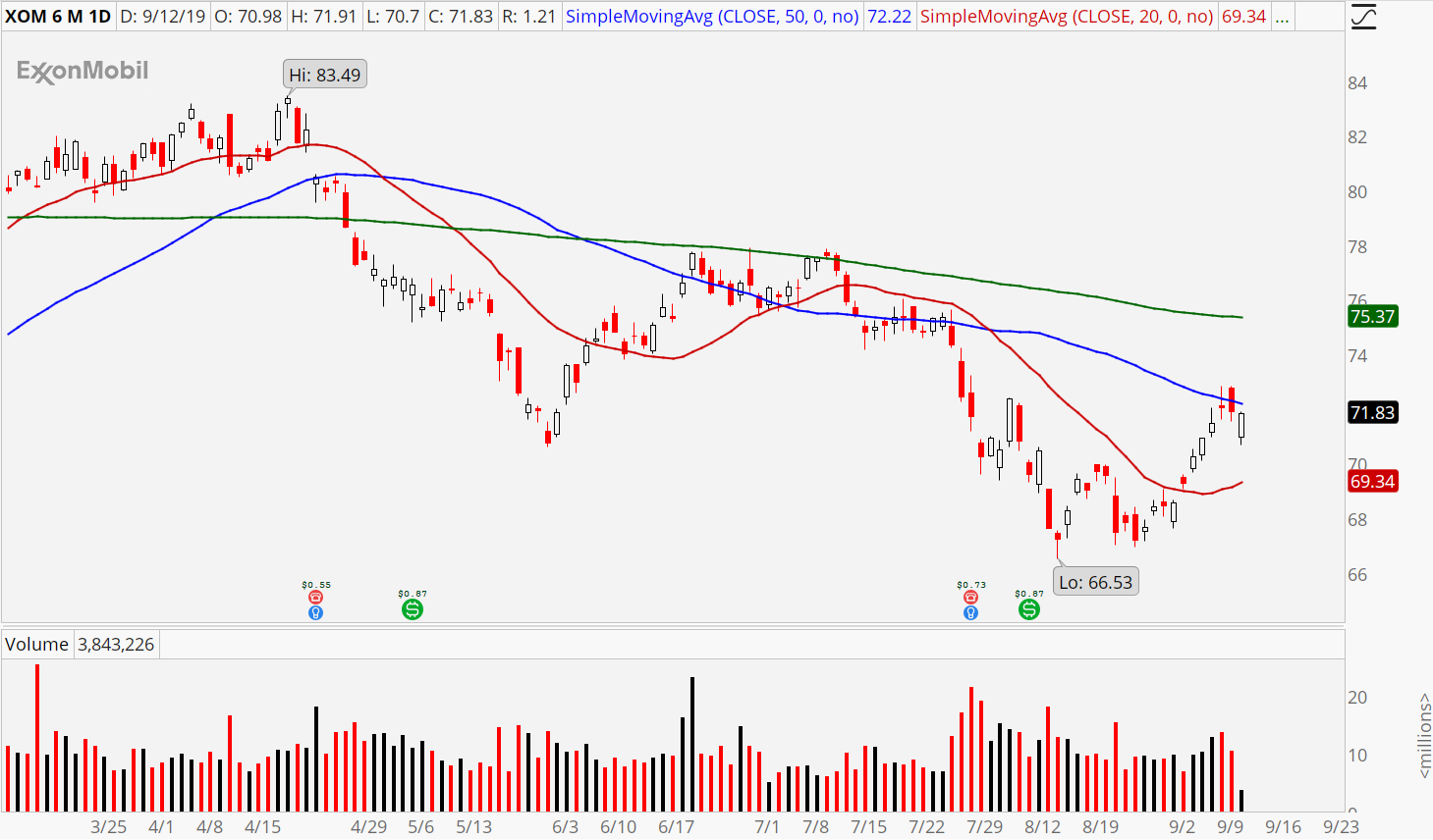 3 Sector Rotation Stocks to Buy: Exxon Mobil (XOM)
