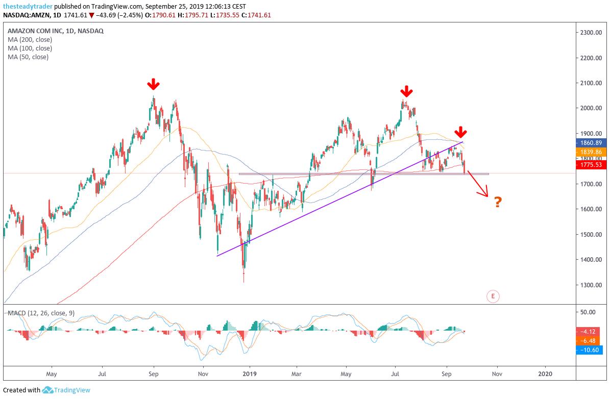 amazon stock chart 2