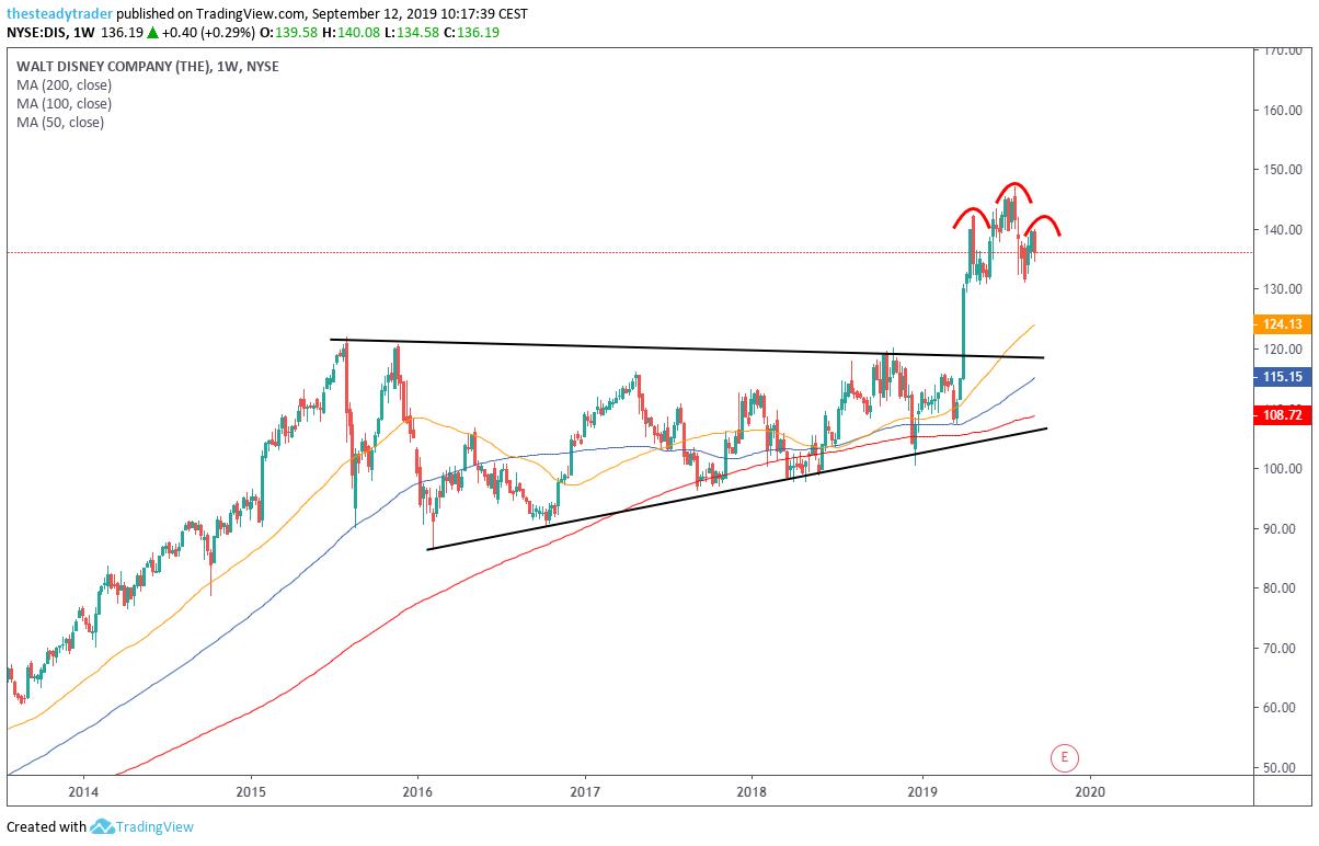 DIS Stock Charts