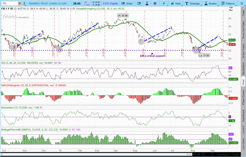 FXI ETF chart