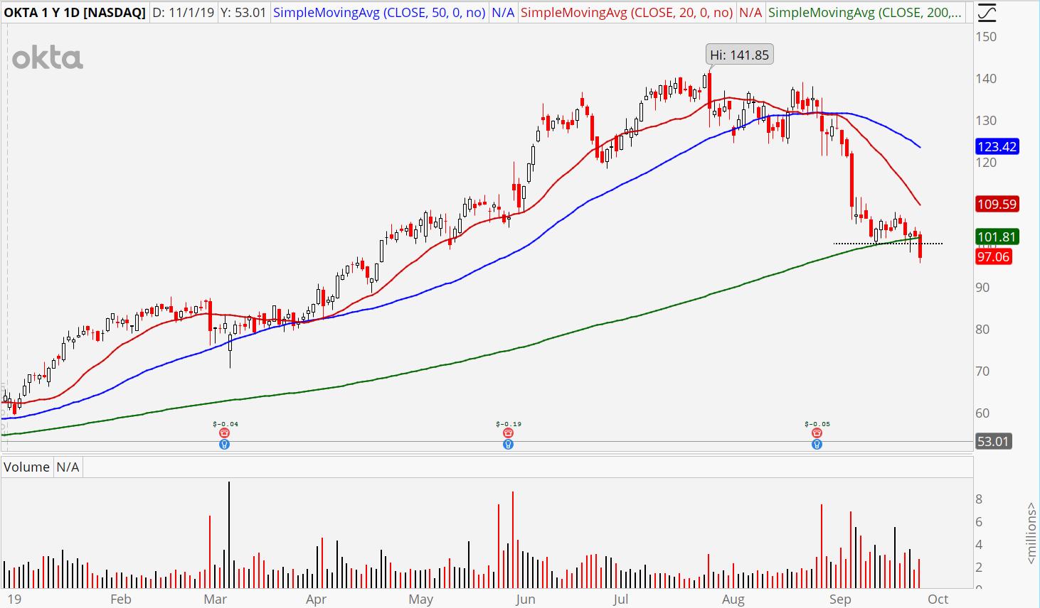 3 Software Stocks to Sell: Okta (OKTA)