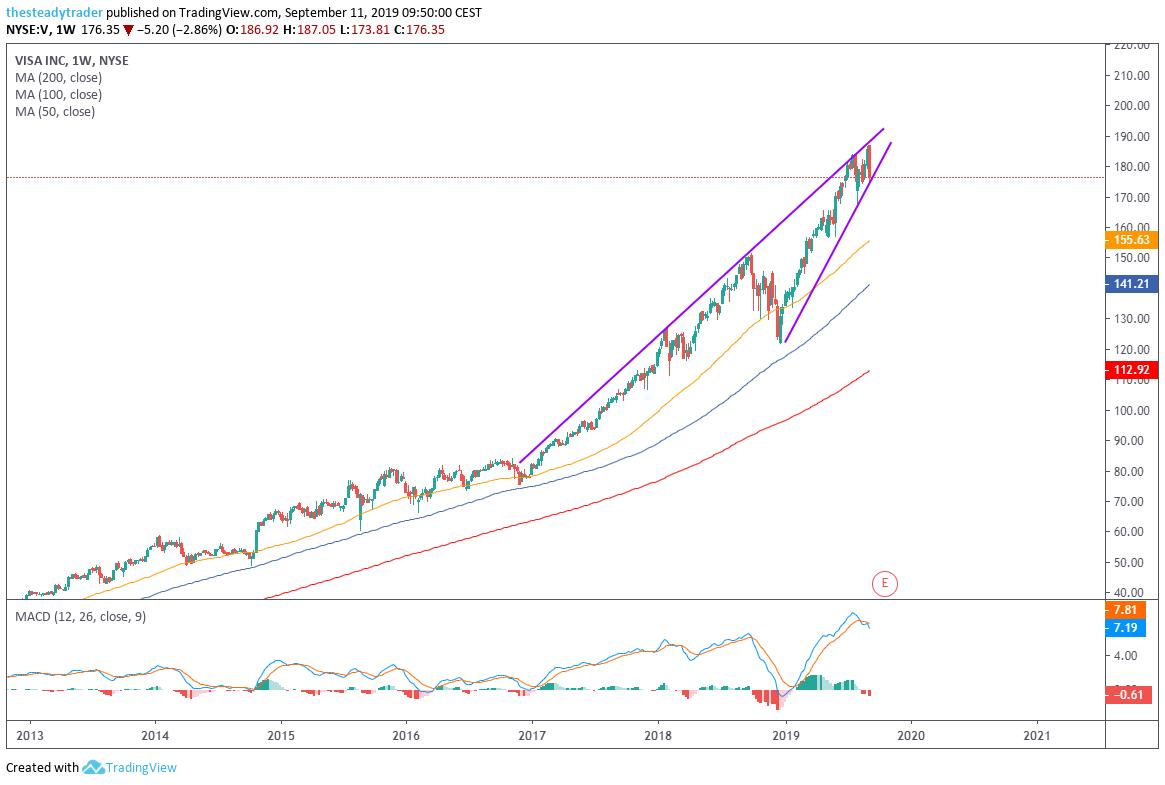 V Stock Charts