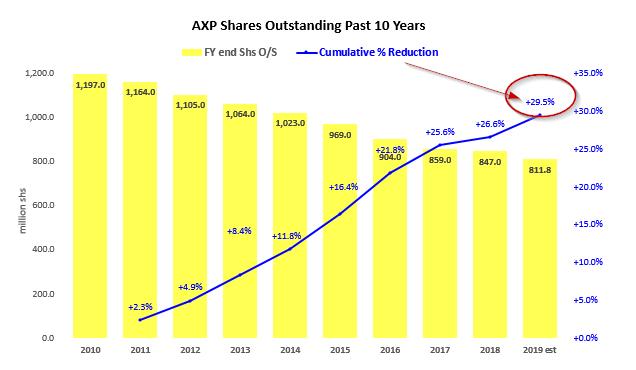 AXP stock oustanding