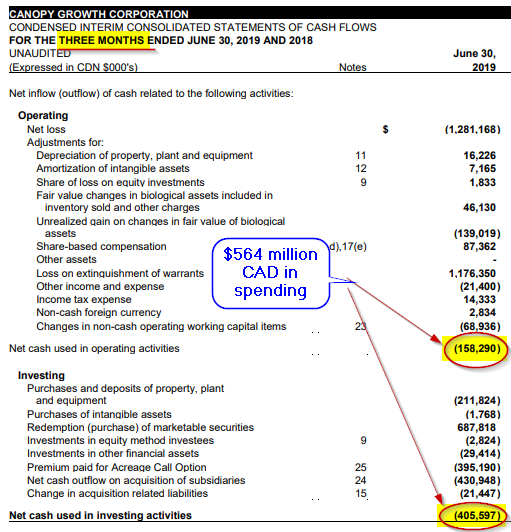 Canopy Growth stock Cash flow statement Q1 2020