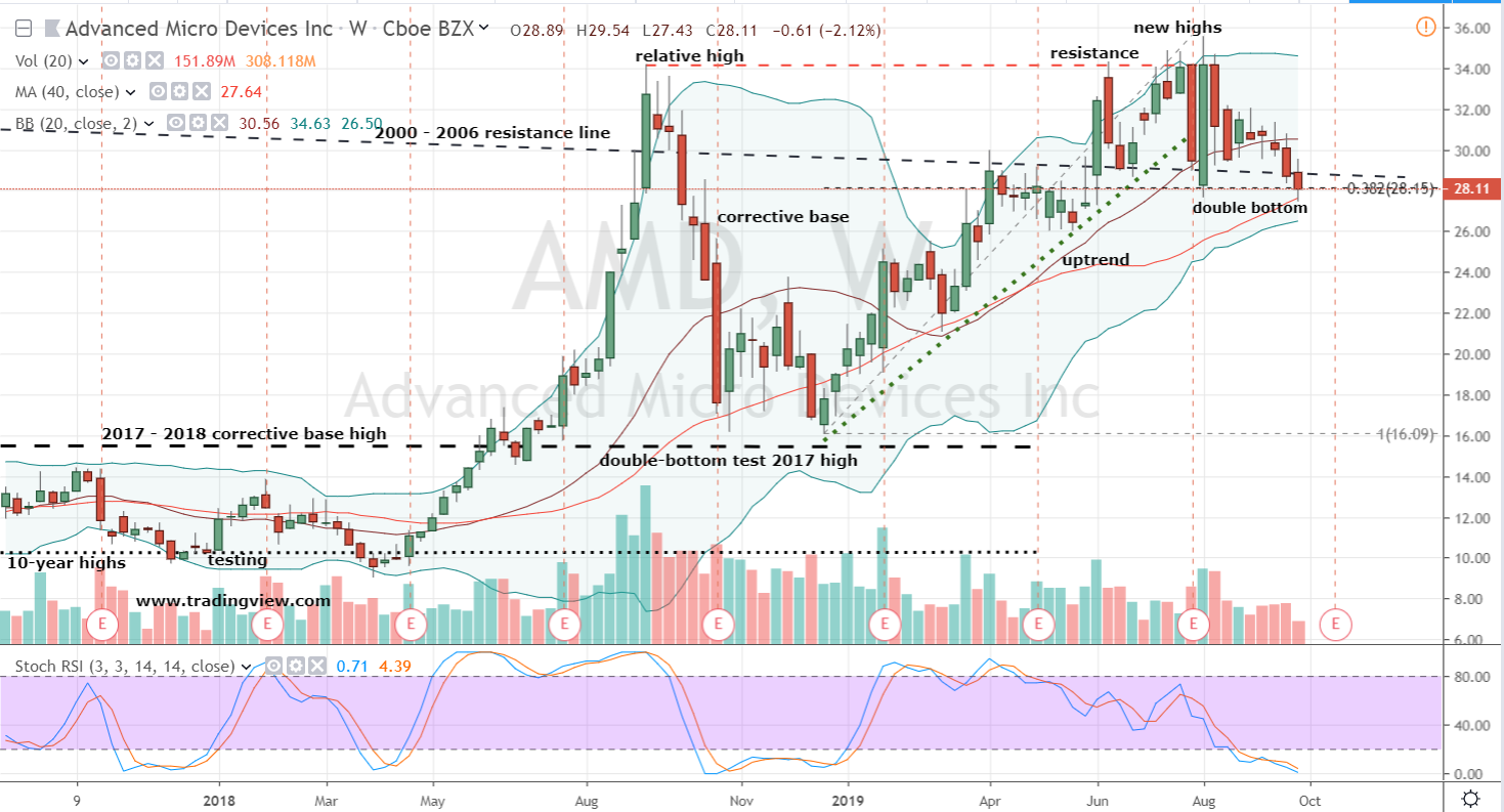 Advanced Micro Devices Stock Weekly Chart