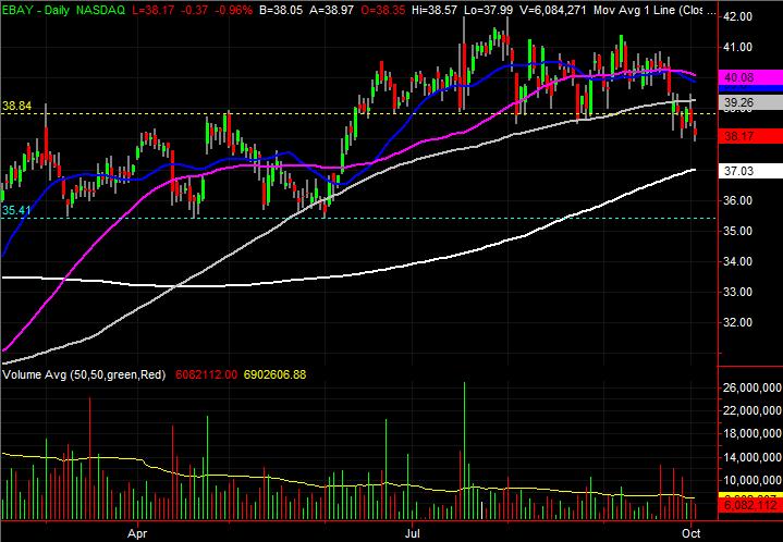 eBay (EBAY) stock charts