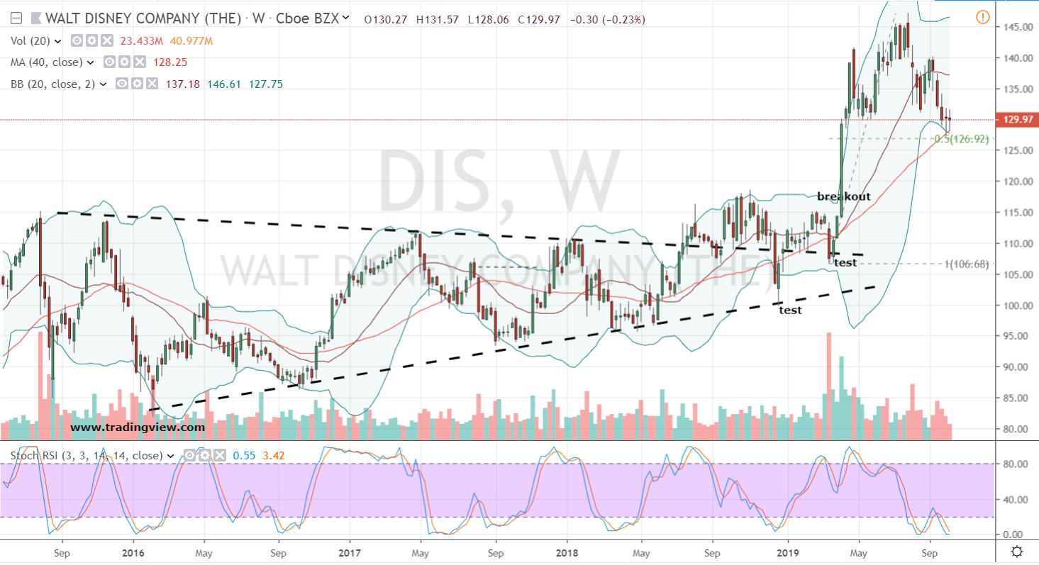 Blue-Chip Stocks to Buy: Disney (DIS)
