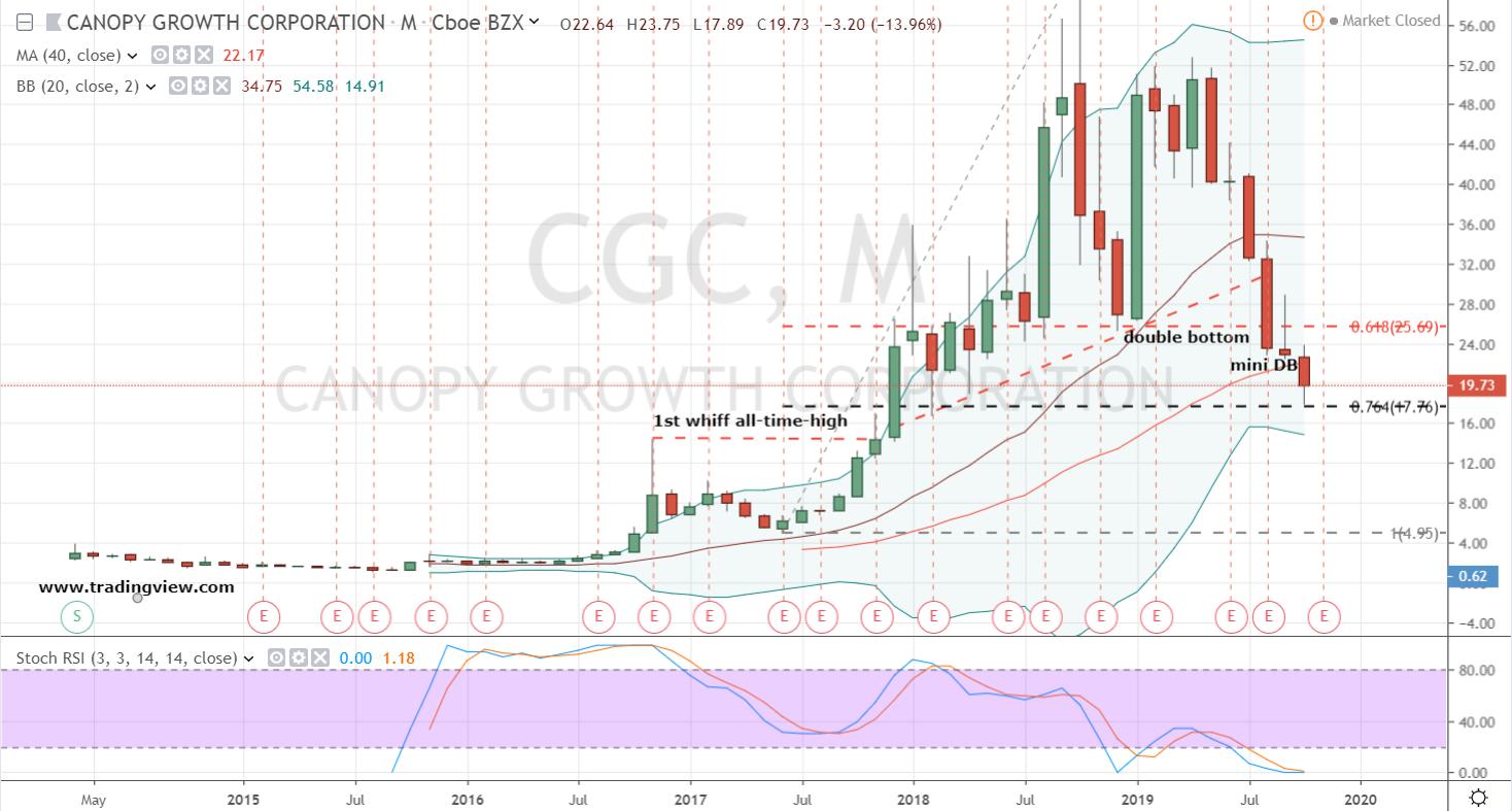 CGC stock