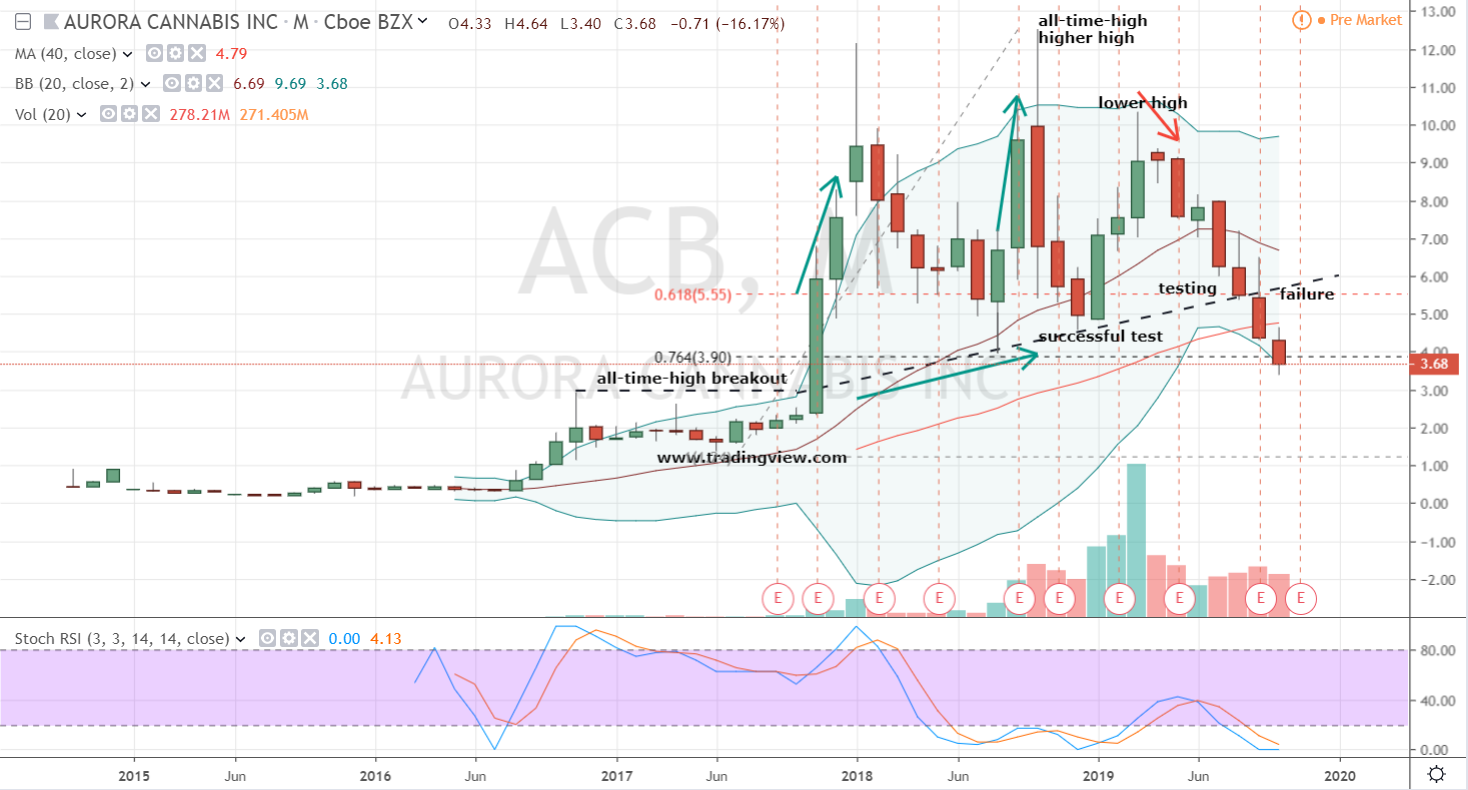ACB Stock Monthly Chart